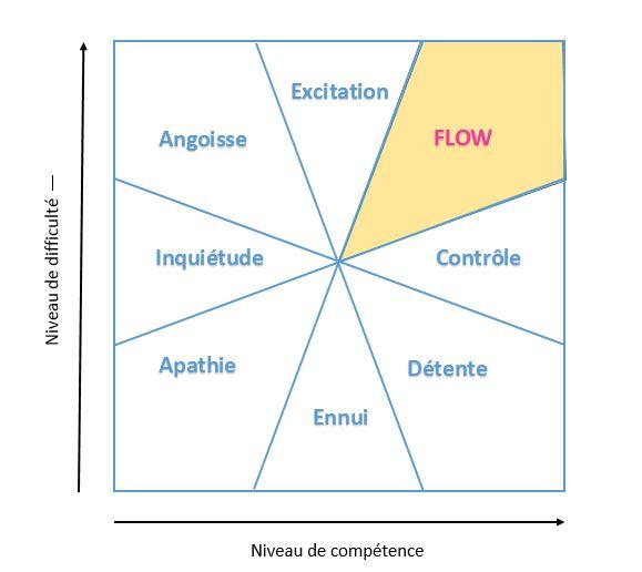 image flow